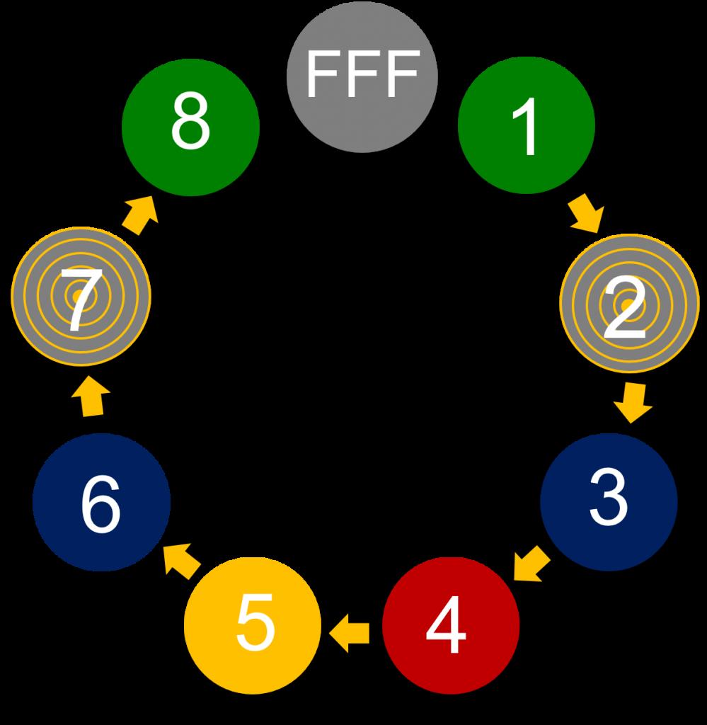 FFF Sirkelen tall