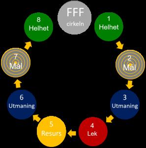 fff-cirkeln-svensk